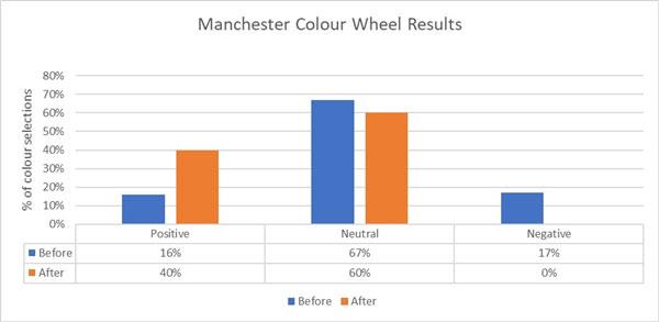 manchester colour wheel